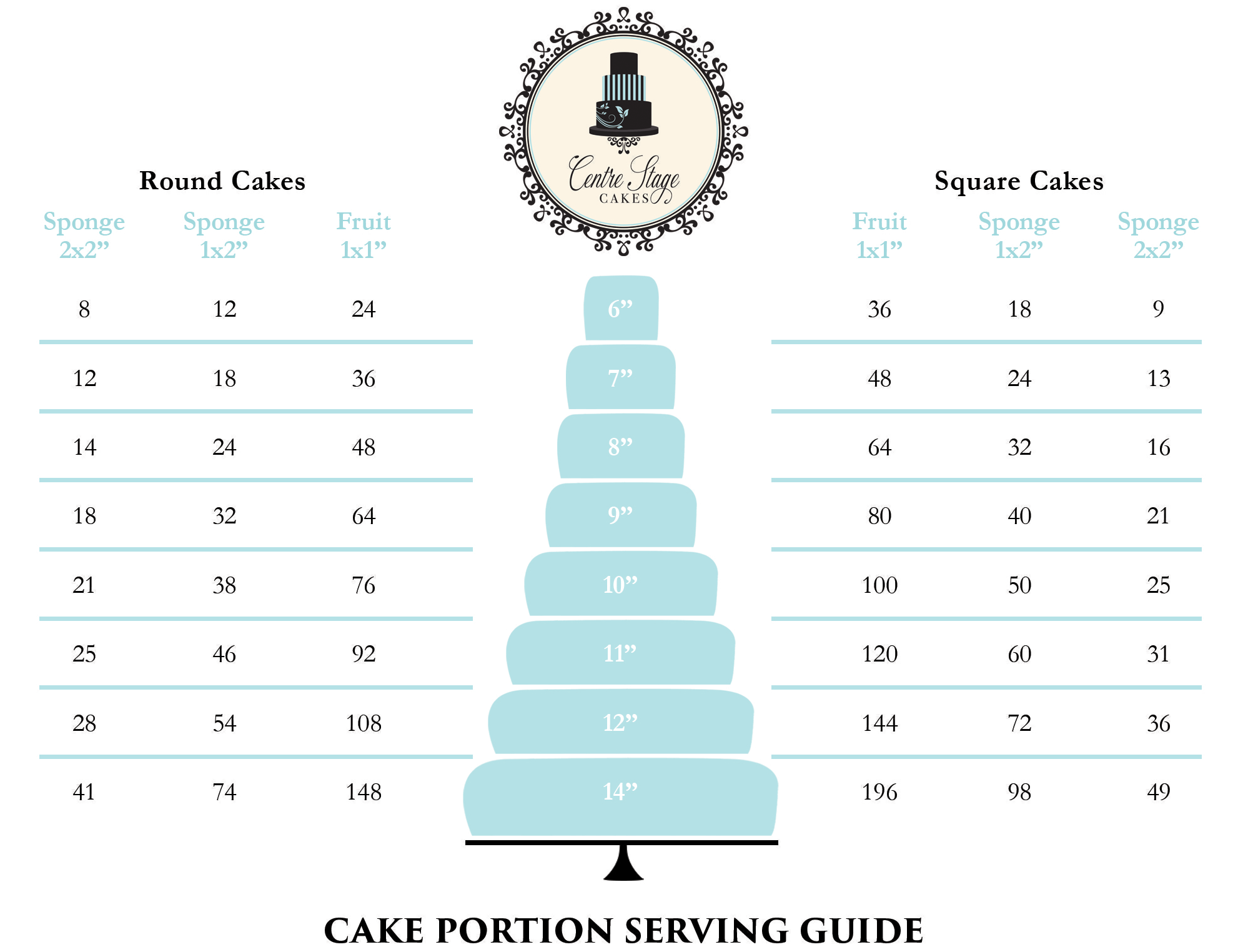 ALL YOU NEED TO KNOW Centre Stage Cakes